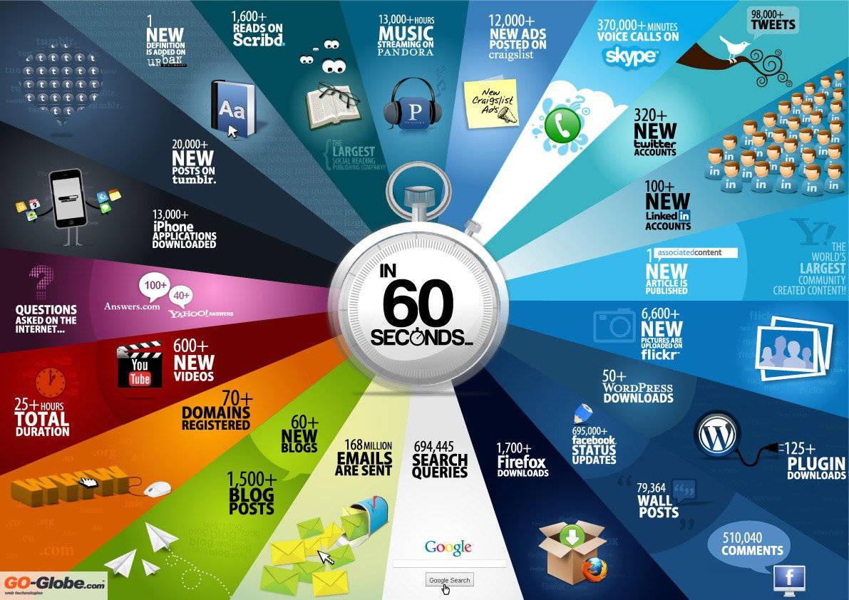60 sec on Internet