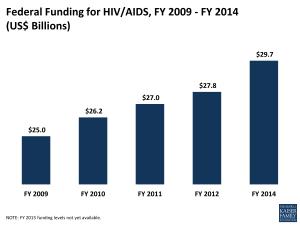 AIDS Funding